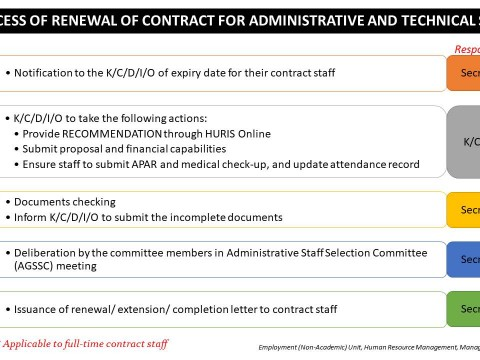 Process of Renewal of Contract for Administrative & Technical Staff